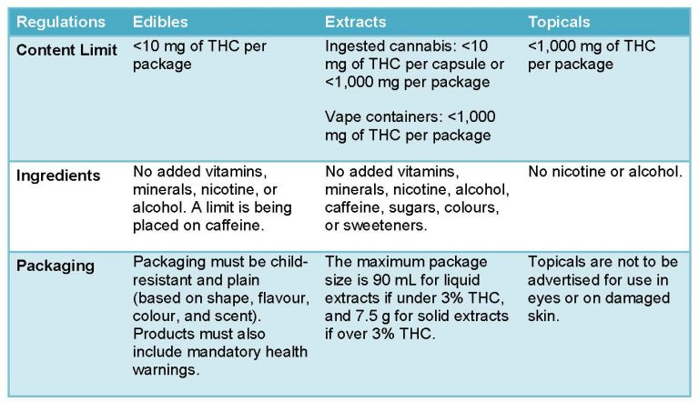 Cannabis Packaging and Dosage Regulations