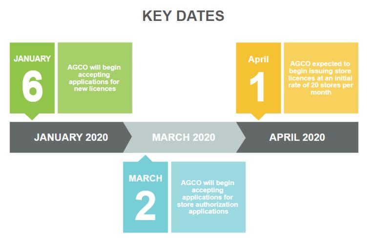 Key Dates, 2020